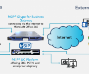 Deltapath® frSIP® Skype for Business Gateway